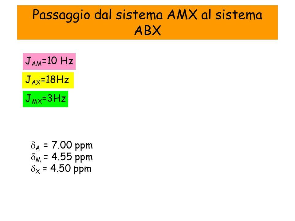 Passaggio dal sistema AMX al sistema ABX J AM =10 Hz J AX =18Hz J MX =3Hz A = 7.00 ppm M = 4.55 ppm X = 4.50 ppm