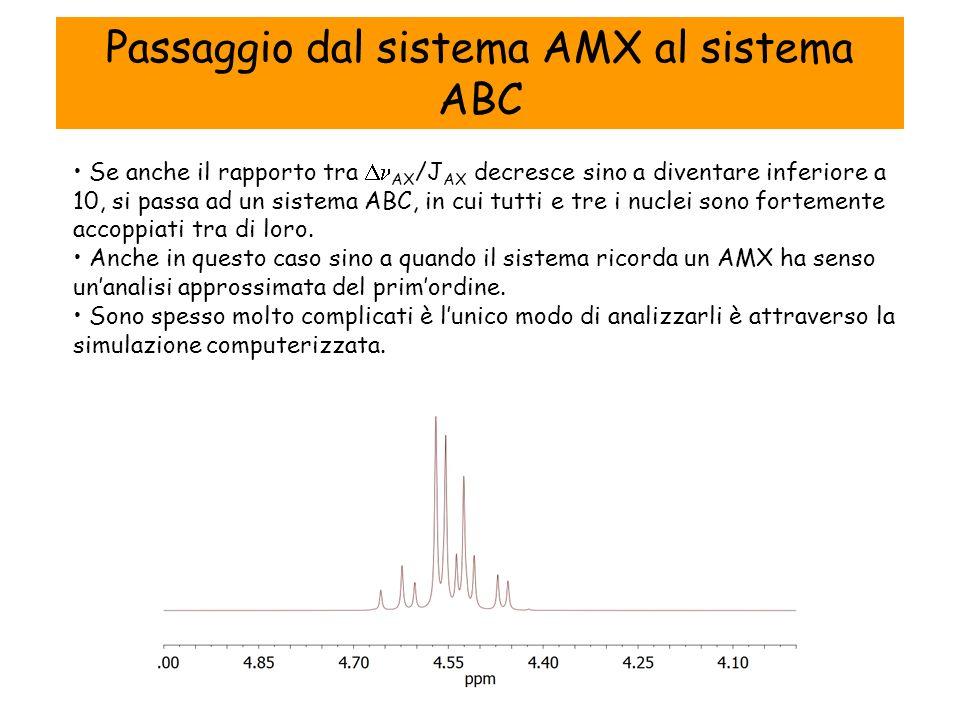 Se anche il rapporto tra AX /J AX decresce sino a diventare inferiore a 10, si passa ad un sistema ABC, in cui tutti e tre i nuclei sono fortemente accoppiati tra di loro.