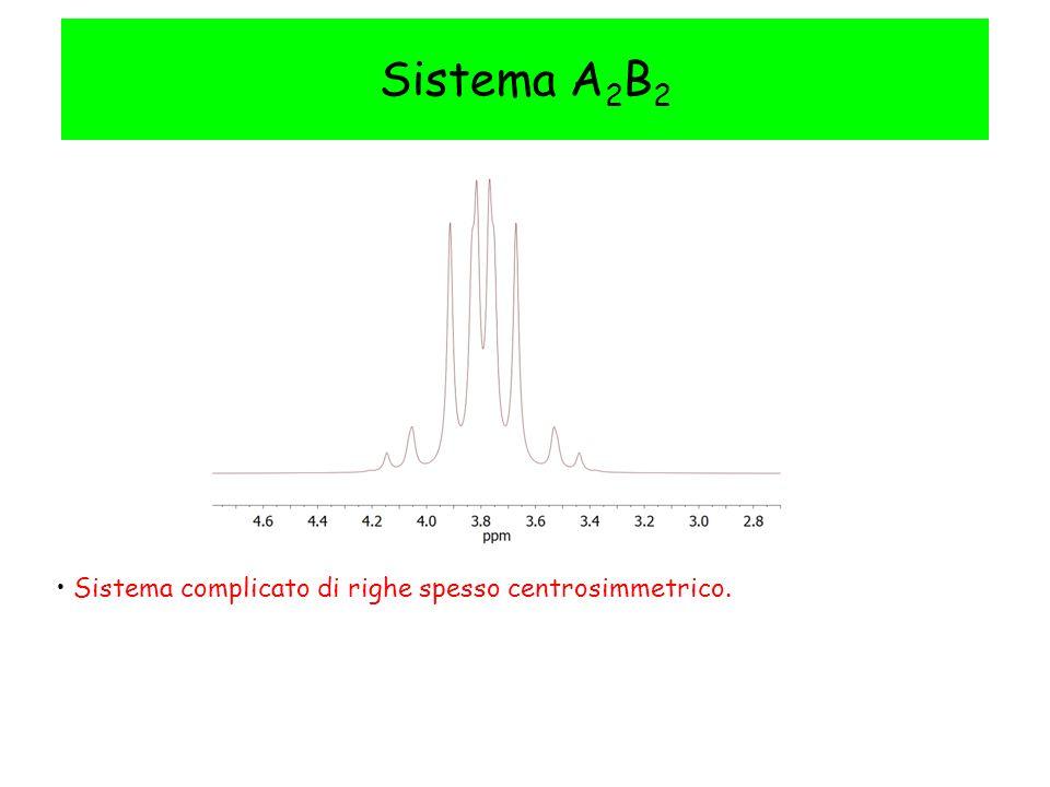 Sistema A 2 B 2 Sistema complicato di righe spesso centrosimmetrico.