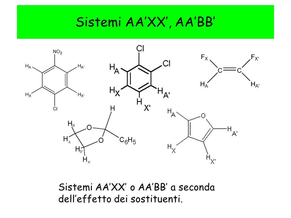 Sistemi AAXX, AABB Sistemi AAXX o AABB a seconda delleffetto dei sostituenti.
