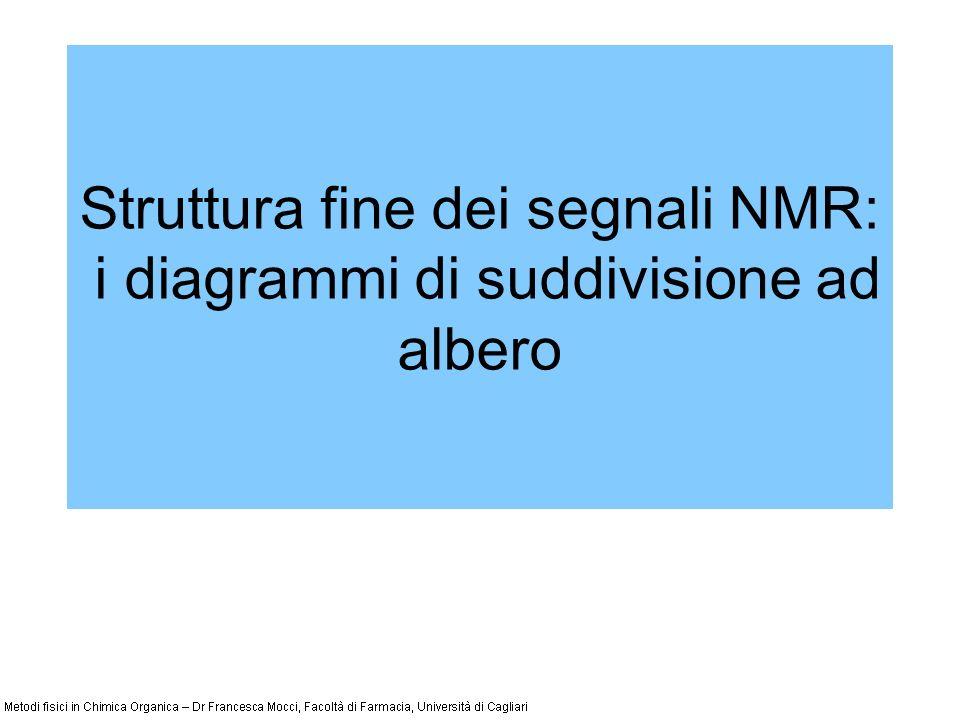 Struttura fine dei segnali NMR: i diagrammi di suddivisione ad albero