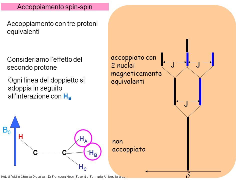 Accoppiamento spin-spin CC H HCHC B0B0 HBHB HAHA Ogni linea del doppietto si sdoppia in seguito allinterazione con H B Consideriamo leffetto del secondo protone non accoppiato J accoppiato con 2 nuclei magneticamente equivalenti JJ Accoppiamento con tre protoni equivalenti