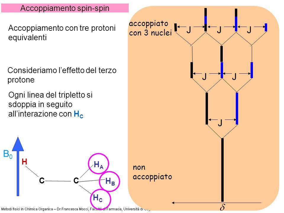 Accoppiamento spin-spin CC H HCHC B0B0 non accoppiato accoppiato con 3 nuclei HBHB HAHA Ogni linea del tripletto si sdoppia in seguito allinterazione con H C Consideriamo leffetto del terzo protone J JJ JJJ Accoppiamento con tre protoni equivalenti