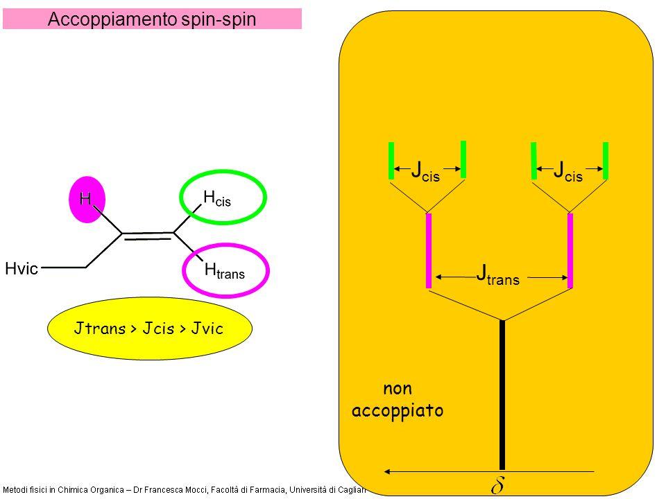 Accoppiamento spin-spin Jtrans > Jcis > Jvic non accoppiato J trans J cis