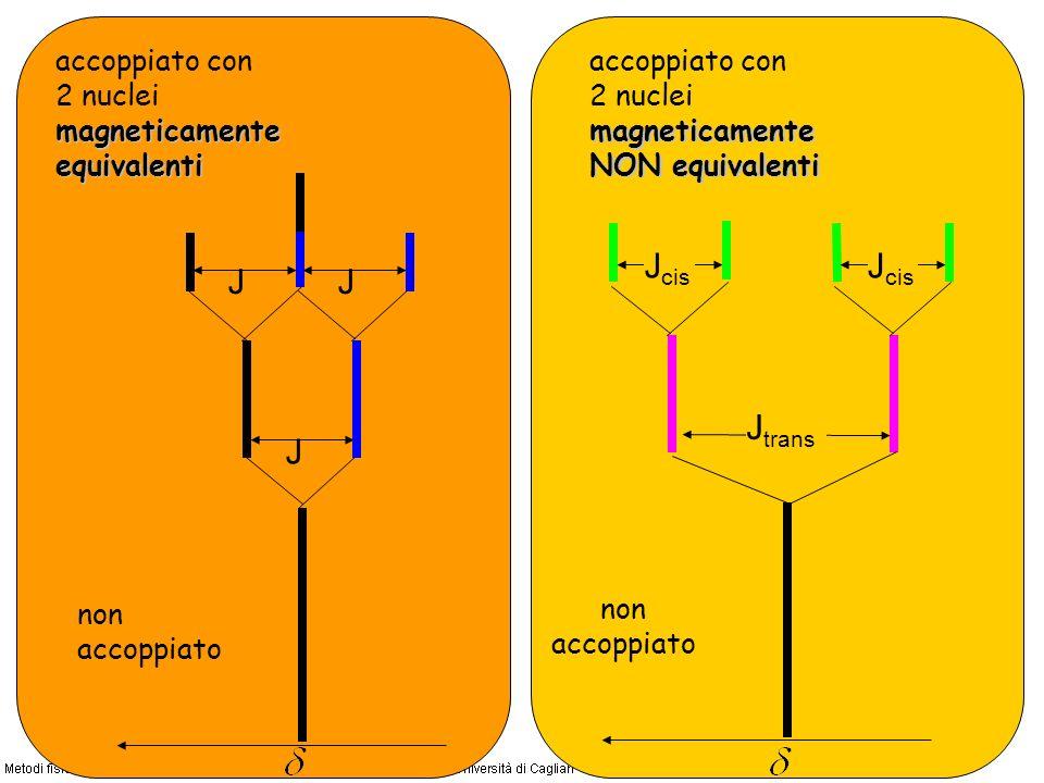 non accoppiato J trans J cis non accoppiato J accoppiato con 2 nuclei magneticamente equivalenti JJ accoppiato con 2 nuclei magneticamente NON equivalenti