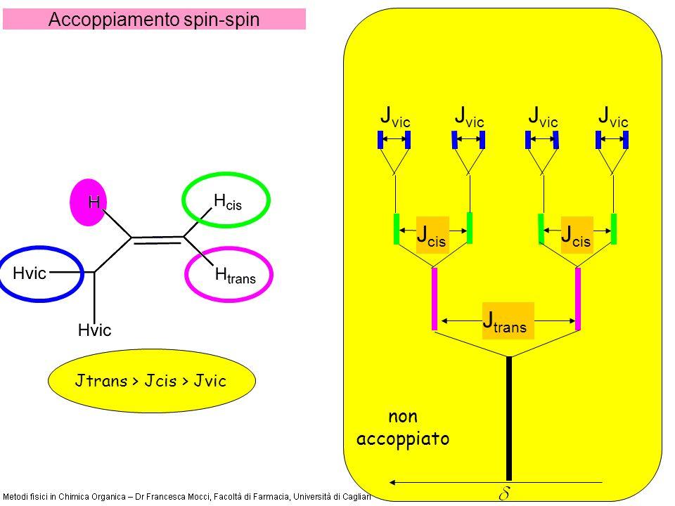 Accoppiamento spin-spin Jtrans > Jcis > Jvic non accoppiato J trans J cis J vic