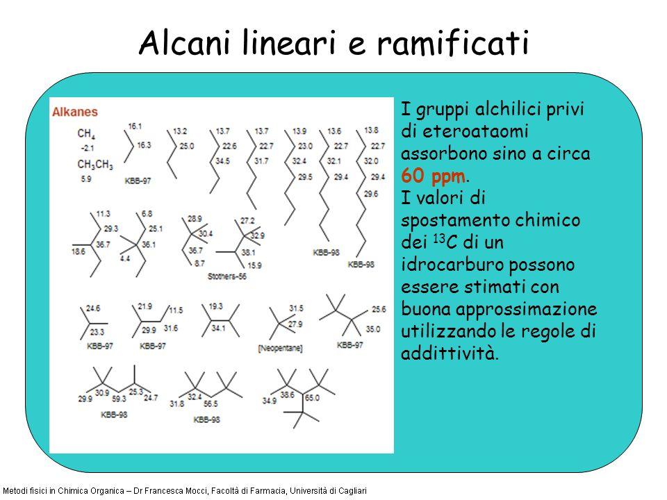 Alcani lineari e ramificati I gruppi alchilici privi di eteroataomi assorbono sino a circa 60 ppm. I valori di spostamento chimico dei 13 C di un idro