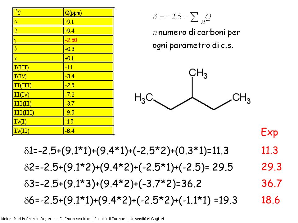 1=-2.5+(9.1*1)+(9.4*1)+(-2.5*2)+(0.3*1)=11.3 2=-2.5+(9.1*2)+(9.4*2)+(-2.5*1)+(-2.5)= 29.5 3=-2.5+(9.1*3)+(9.4*2)+(-3.7*2)=36.2 6=-2.5+(9.1*1)+(9.4*2)+
