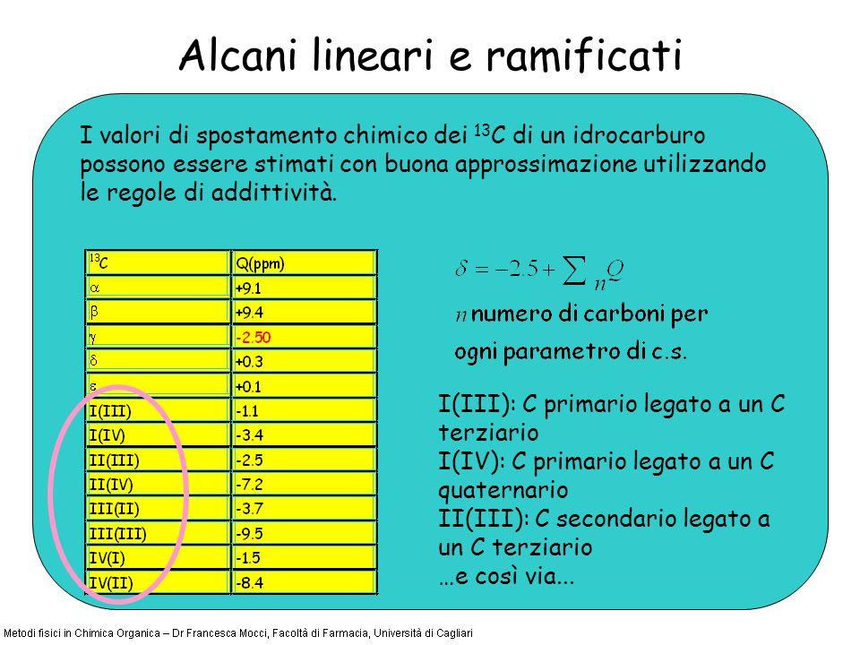 Alcani lineari e ramificati I valori di spostamento chimico dei 13 C di un idrocarburo possono essere stimati con buona approssimazione utilizzando le