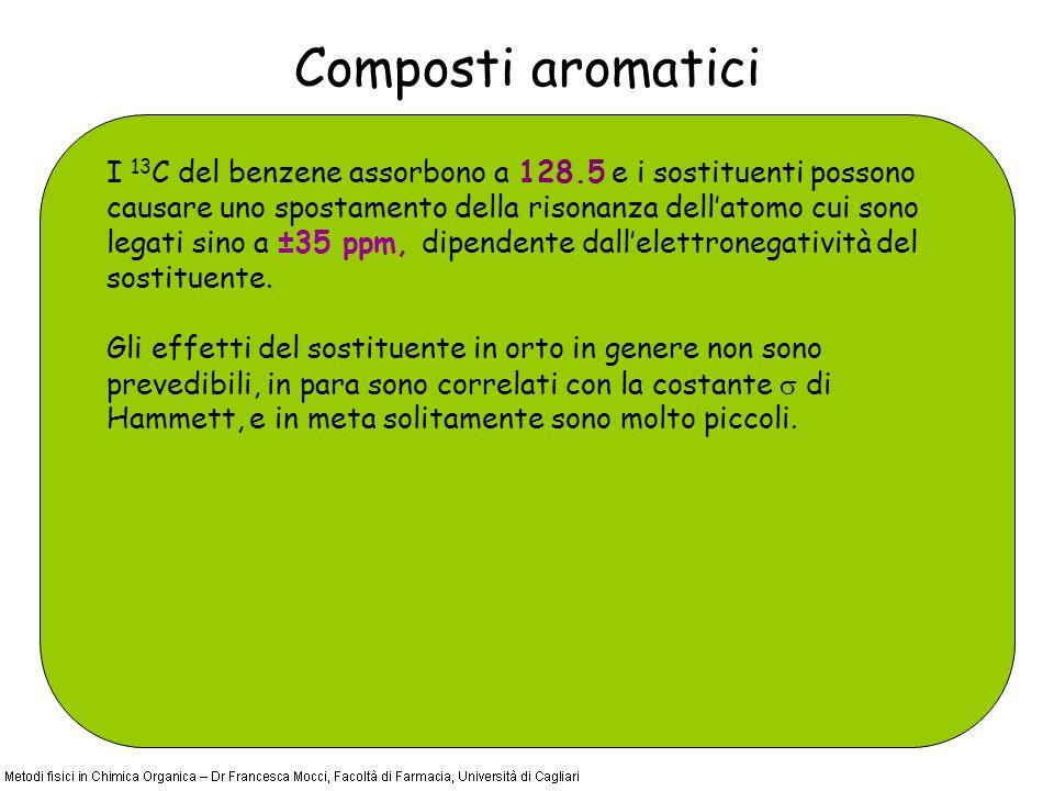 Composti aromatici I 13 C del benzene assorbono a 128.5 e i sostituenti possono causare uno spostamento della risonanza dellatomo cui sono legati sino