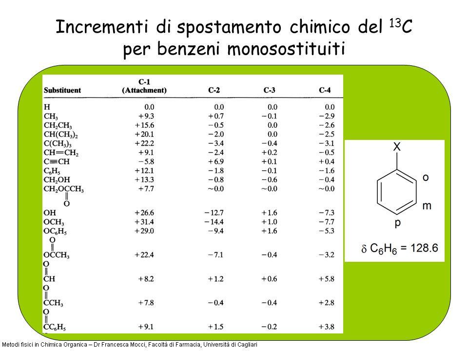 Incrementi di spostamento chimico del 13 C per benzeni monosostituiti