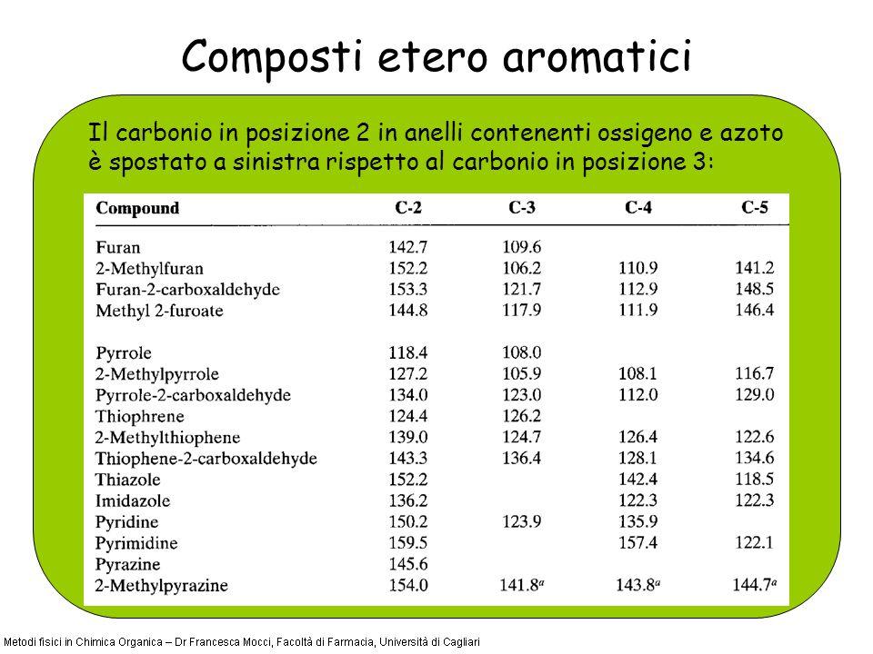 Composti etero aromatici Il carbonio in posizione 2 in anelli contenenti ossigeno e azoto è spostato a sinistra rispetto al carbonio in posizione 3: