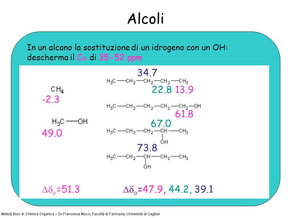 In un alcano la sostituzione di un idrogeno con un OH: descherma il C di 35-52 ppm Alcoli -2.3 49.0 13.9 61.8 67.0 22.8 34.7 73.8 =51.3 =47.9, 44.2, 3