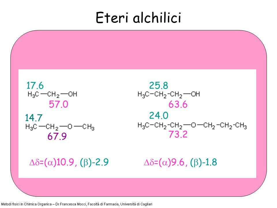 Eteri alchilici =( )10.9, ( )-2.9 67.9 14.7 73.2 24.0 57.0 17.6 63.6 25.8 =( )9.6, ( )-1.8