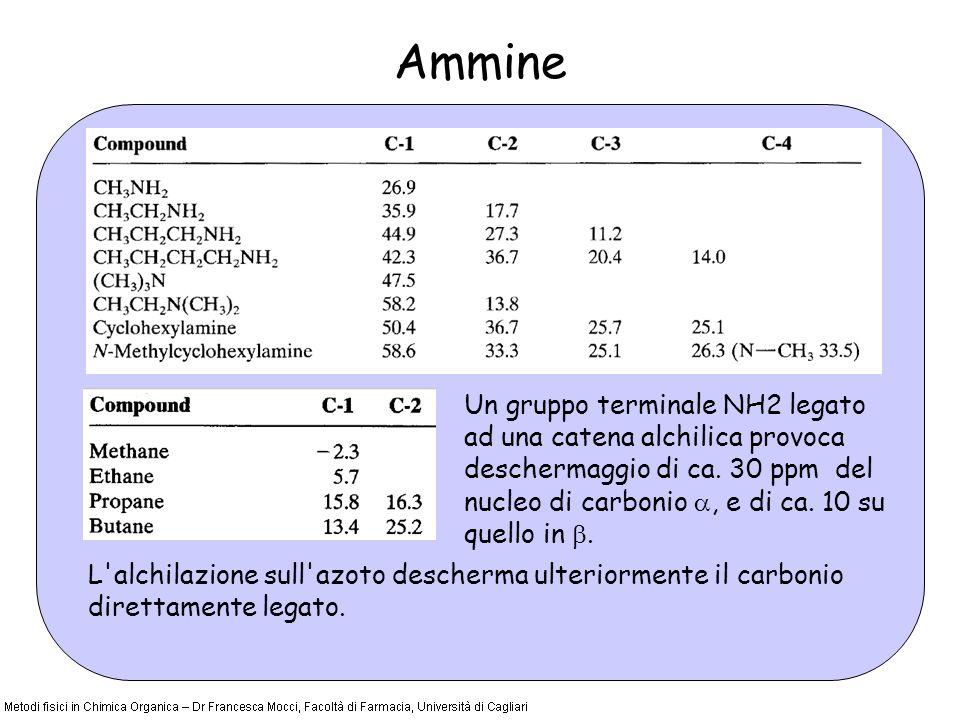 Ammine Un gruppo terminale NH2 legato ad una catena alchilica provoca deschermaggio di ca. 30 ppm del nucleo di carbonio, e di ca. 10 su quello in. L'