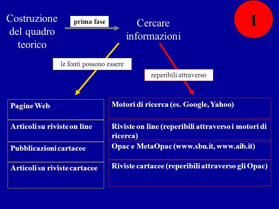 Costruzione del quadro teorico prima fase Cercare informazioni Riviste cartacee (reperibili attraverso gli Opac) Articoli su riviste cartacee Opac e M