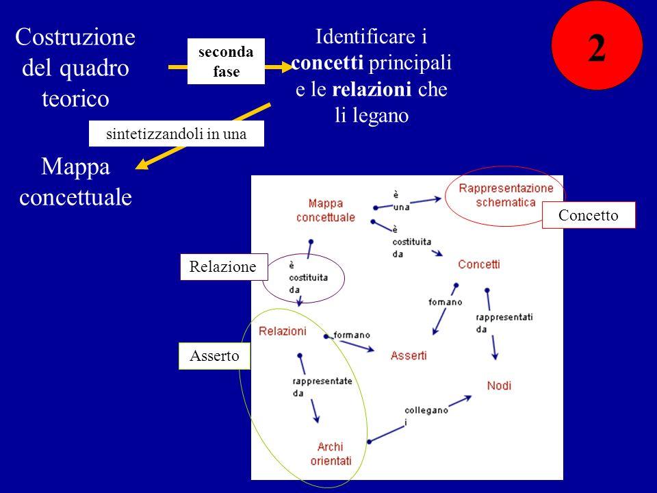 Costruzione del quadro teorico seconda fase Identificare i concetti principali e le relazioni che li legano sintetizzandoli in una Mappa concettuale C