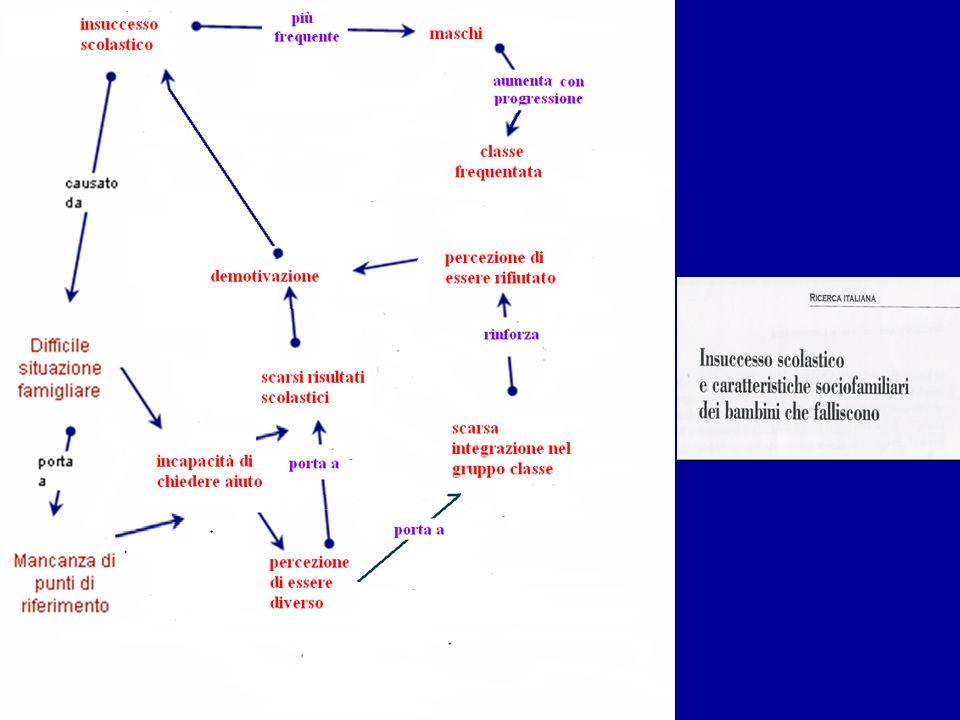 Costruzione del quadro teorico terza fase Stesura consiste nella Descrizione testuale di quanto sintetizzato nella mappa Bibliografia/ Sitografia corredata da 3
