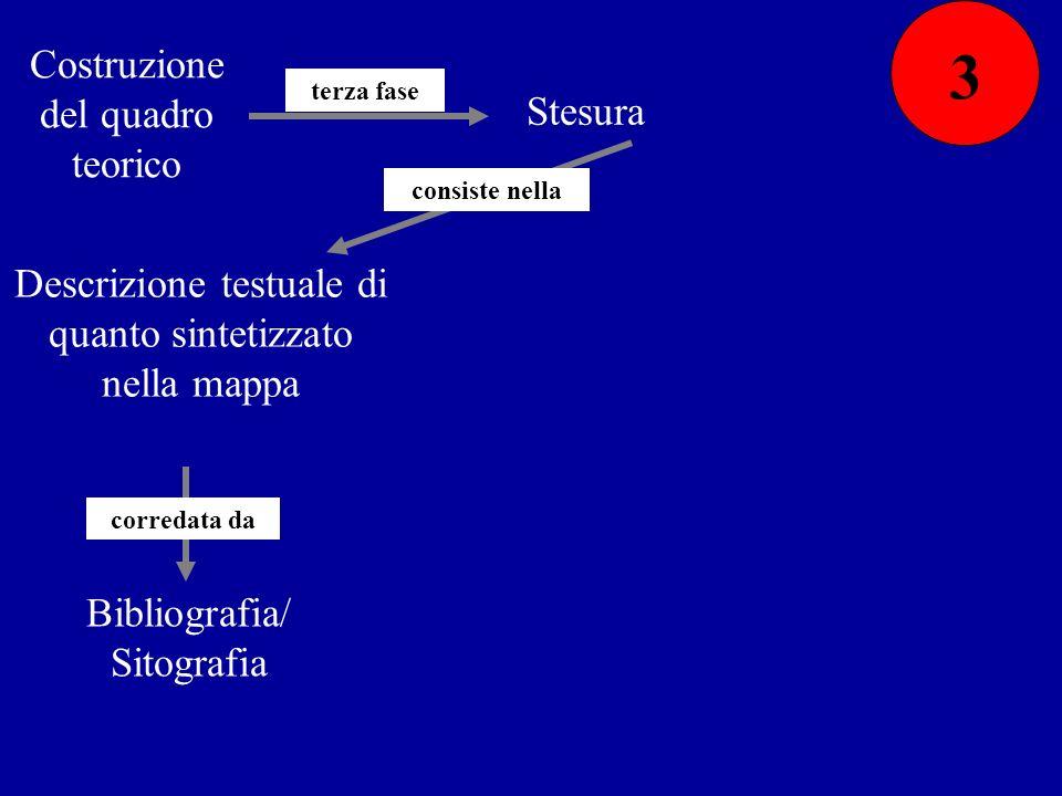 Costruzione del quadro teorico terza fase Stesura consiste nella Descrizione testuale di quanto sintetizzato nella mappa Bibliografia/ Sitografia corr