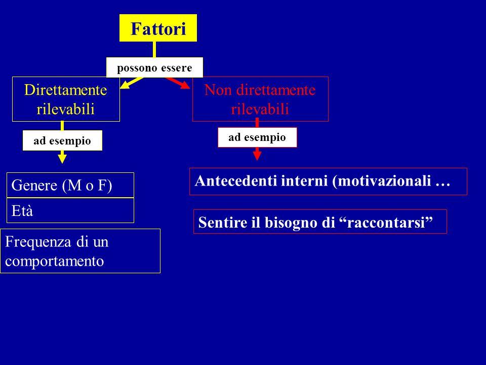 Fattori Non direttamente rilevabili Direttamente rilevabili possono essere Età Frequenza di un comportamento Genere (M o F) ad esempio Antecedenti int