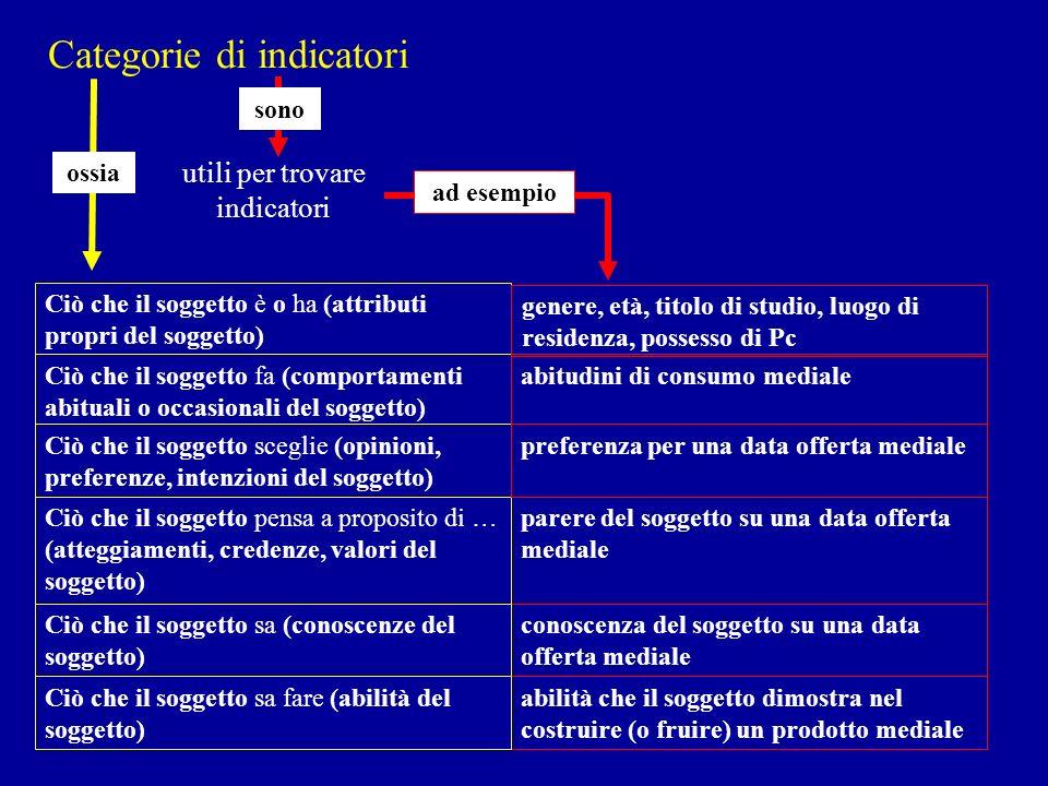 Categorie di indicatori conoscenza del soggetto su una data offerta mediale Ciò che il soggetto sa (conoscenze del soggetto) parere del soggetto su un