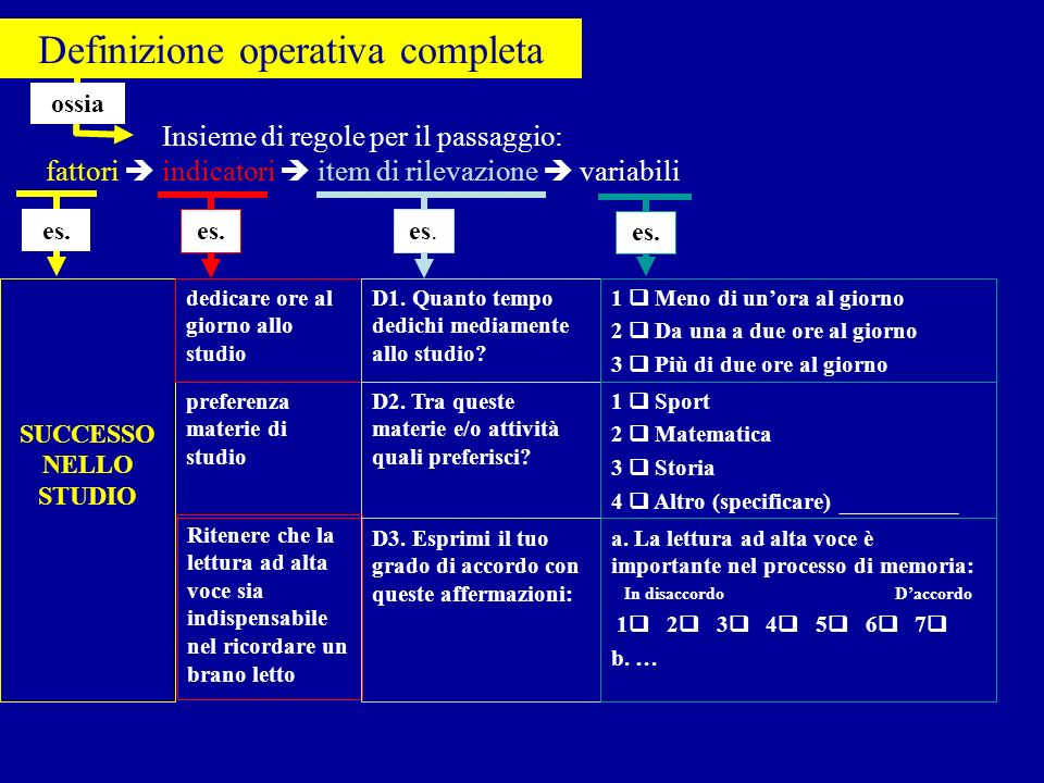 Definizione operativa completa preferenza materie di studio D2. Tra queste materie e/o attività quali preferisci? 1 Sport 2 Matematica 3 Storia 4 Altr