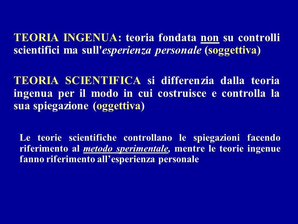 TEORIA INGENUA: teoria fondata non su controlli scientifici ma sull'esperienza personale (soggettiva) TEORIA SCIENTIFICA si differenzia dalla teoria i