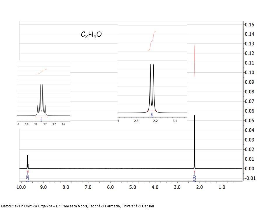 Equivalenza Chimica per rapida interconversione strutturale Lequivalenza di spostamento chimico può essere originata da interconversioni strutturali rapide nella scala dei tempi NMR (velocità di scambio in Hz >> della separazione dei segnali espressa in Hz).
