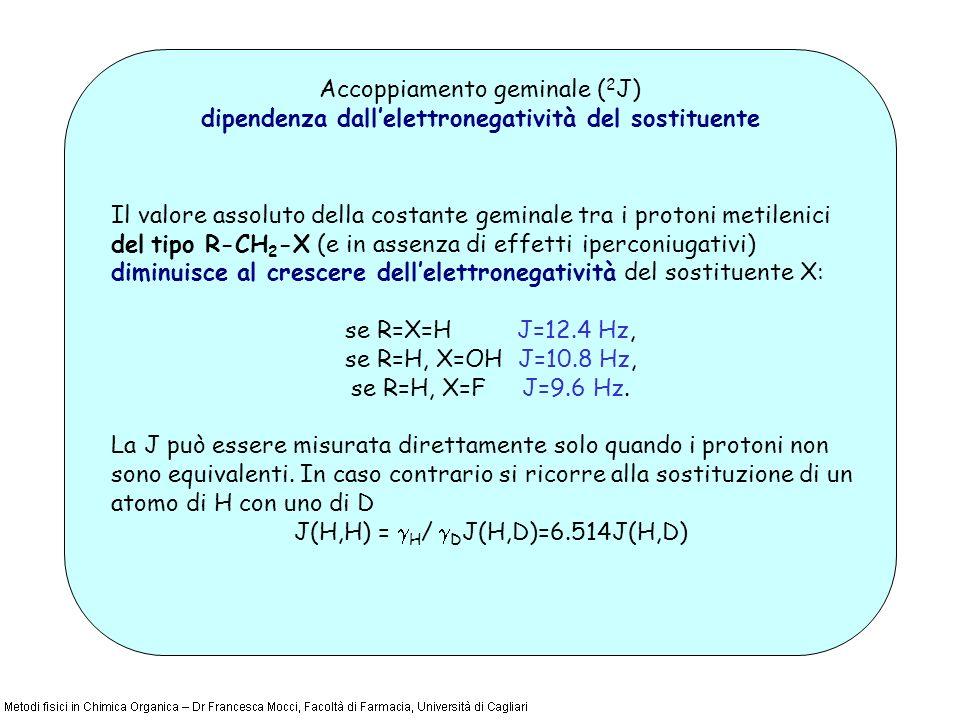 Accoppiamento geminale ( 2 J) dipendenza dallelettronegatività del sostituente Il valore assoluto della costante geminale tra i protoni metilenici del tipo R-CH 2 -X (e in assenza di effetti iperconiugativi) diminuisce al crescere dellelettronegatività del sostituente X: se R=X=H J=12.4 Hz, se R=H, X=OH J=10.8 Hz, se R=H, X=F J=9.6 Hz.