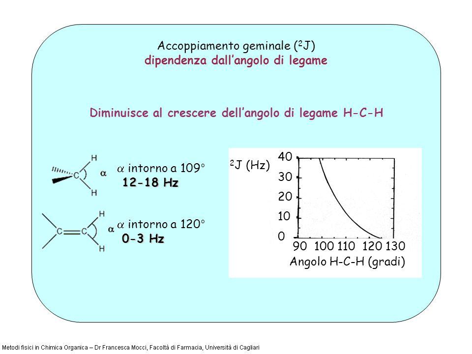 Accoppiamento geminale ( 2 J) dipendenza dallangolo di legame 2 J (Hz) Angolo H-C-H (gradi) 40 30 20 10 0 90 100 110 120 130 Diminuisce al crescere dellangolo di legame H-C-H intorno a 109° 12-18 Hz 12-18 Hz intorno a 120° 0-3 Hz 0-3 Hz