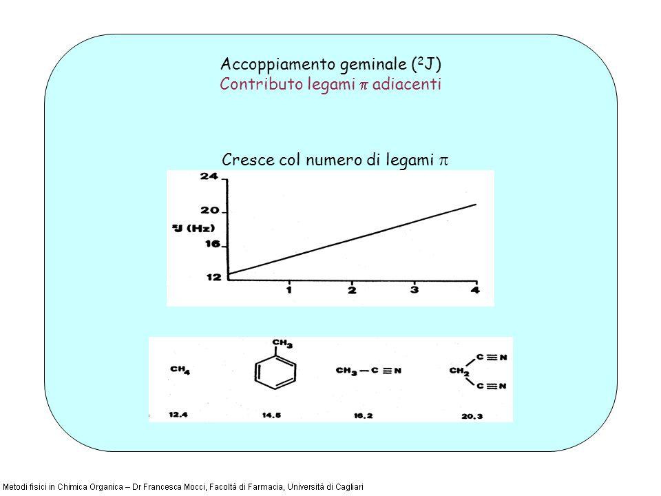 Cresce col numero di legami Accoppiamento geminale ( 2 J) Contributo legami adiacenti