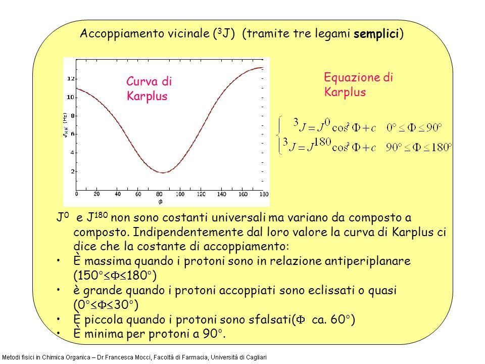 Equazione di Karplus J 0 e J 180 non sono costanti universali ma variano da composto a composto. Indipendentemente dal loro valore la curva di Karplus