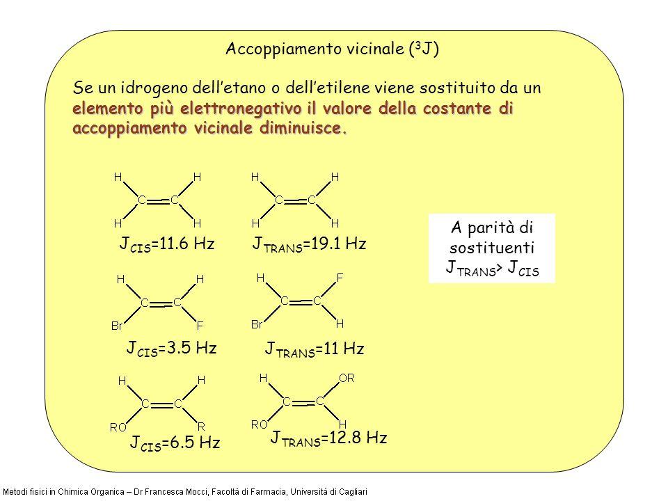 Accoppiamento vicinale ( 3 J) elemento più elettronegativoil valore della costante di accoppiamento vicinale diminuisce. Se un idrogeno delletano o de