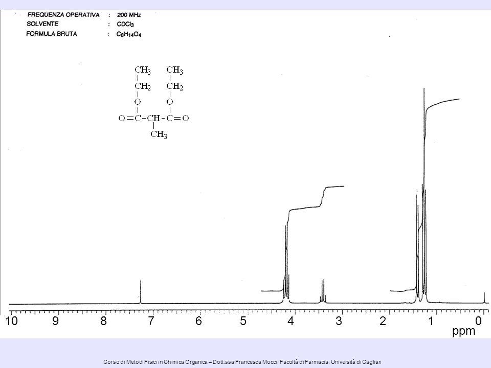 Corso di Metodi Fisici in Chimica Organica – Dott.ssa Francesca Mocci, Facoltà di Farmacia, Università di Cagliari -- + + I picchi dei protoni aldeidici cadono nellintervallo 9.3-10.7 ppm I picchi dei protoni aldeidici cadono nellintervallo 9.3-10.7 ppm, a frequenze maggiori rispetto a quelle dei protoni olefinici a causa delleffetto induttivo addizionale.