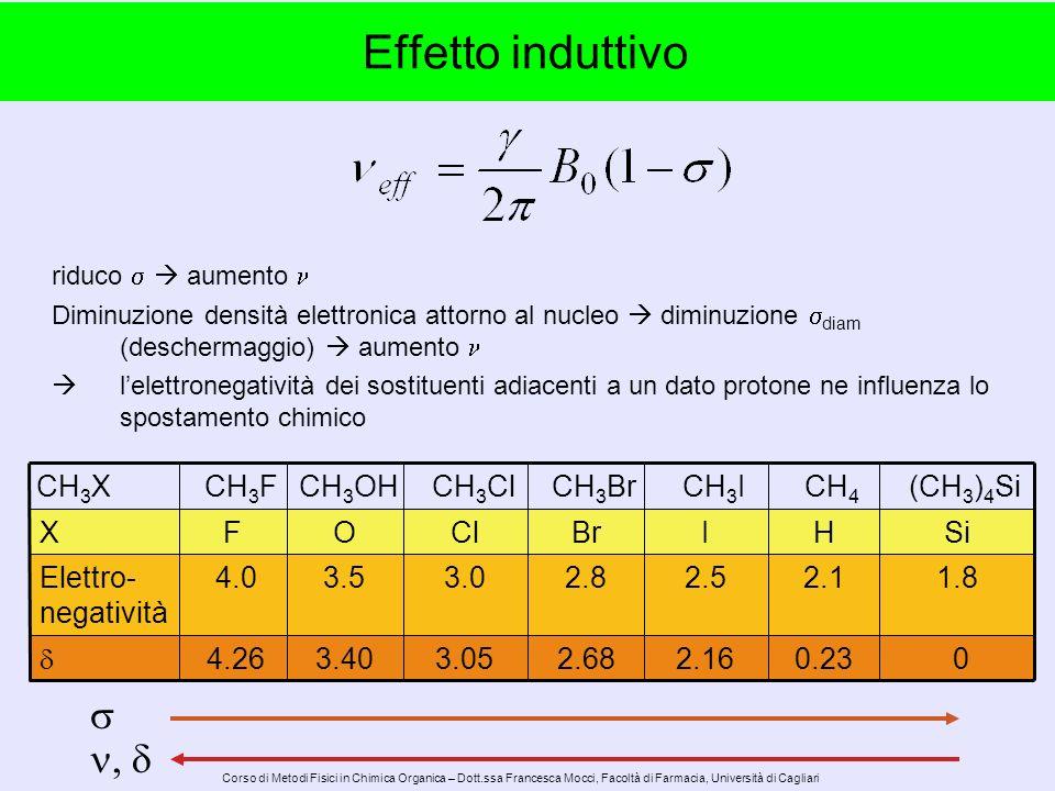 Corso di Metodi Fisici in Chimica Organica – Dott.ssa Francesca Mocci, Facoltà di Farmacia, Università di Cagliari CH 3 FCH 3 OH CH 3 Cl CH 3 Br CH 3 I CH 4 (CH 3 ) 4 Si