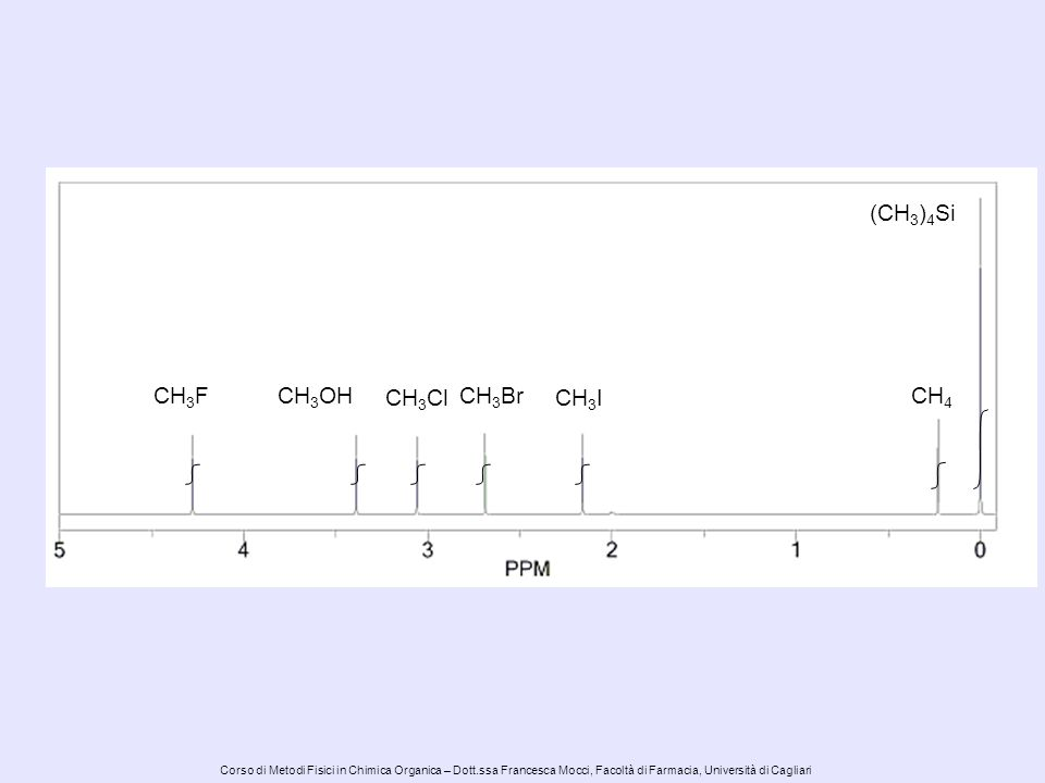 Corso di Metodi Fisici in Chimica Organica – Dott.ssa Francesca Mocci, Facoltà di Farmacia, Università di Cagliari CH 3 FCH 3 OH CH 3 Cl CH 3 Br CH 3 I CH 4 (CH 3 ) 4 Si Aumenta lo schermaggio ( ) Aumenta la frequenza ( crescono)