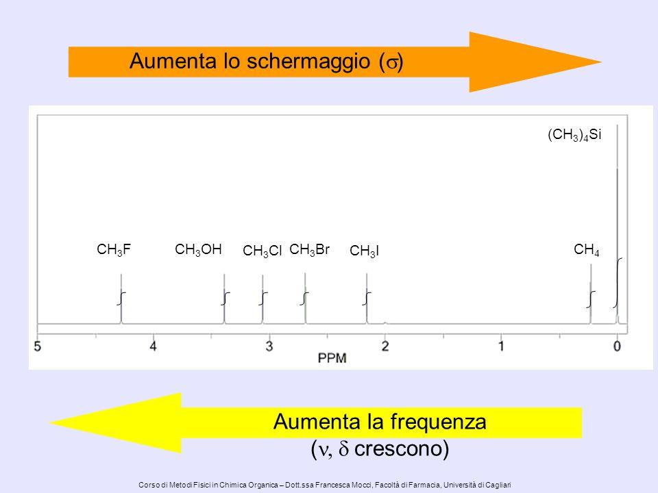 Corso di Metodi Fisici in Chimica Organica – Dott.ssa Francesca Mocci, Facoltà di Farmacia, Università di Cagliari Alcuni esempi: Anisotropia: Effetto della corrente d anello in sistemi aromatici-- + +