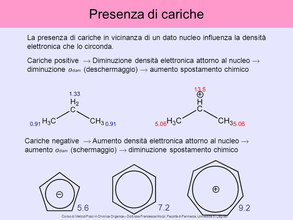 Corso di Metodi Fisici in Chimica Organica – Dott.ssa Francesca Mocci, Facoltà di Farmacia, Università di Cagliari Lanisotropia magnetica del triplo legame determina uno schermaggio dei protoni acetilenici.