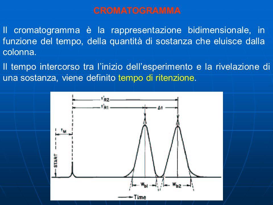 CROMATOGRAMMA Il cromatogramma è la rappresentazione bidimensionale, in funzione del tempo, della quantità di sostanza che eluisce dalla colonna. Il t