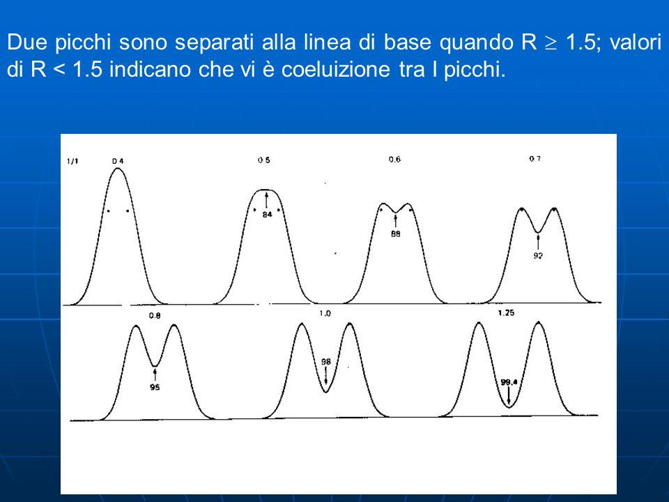 Due picchi sono separati alla linea di base quando R 1.5; valori di R < 1.5 indicano che vi è coeluizione tra I picchi.