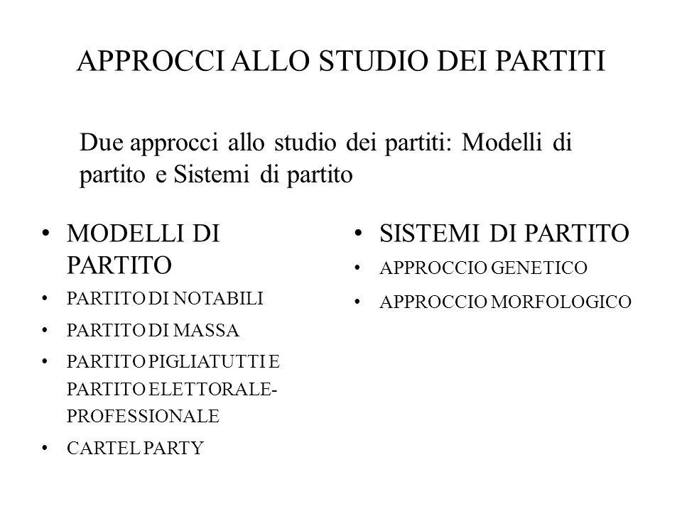 APPROCCI ALLO STUDIO DEI PARTITI MODELLI DI PARTITO PARTITO DI NOTABILI PARTITO DI MASSA PARTITO PIGLIATUTTI E PARTITO ELETTORALE- PROFESSIONALE CARTE