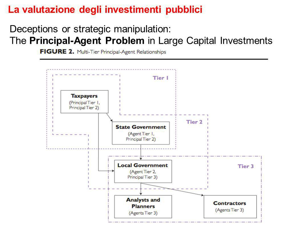 Deceptions or strategic manipulation: The Principal-Agent Problem in Large Capital Investments La valutazione degli investimenti pubblici