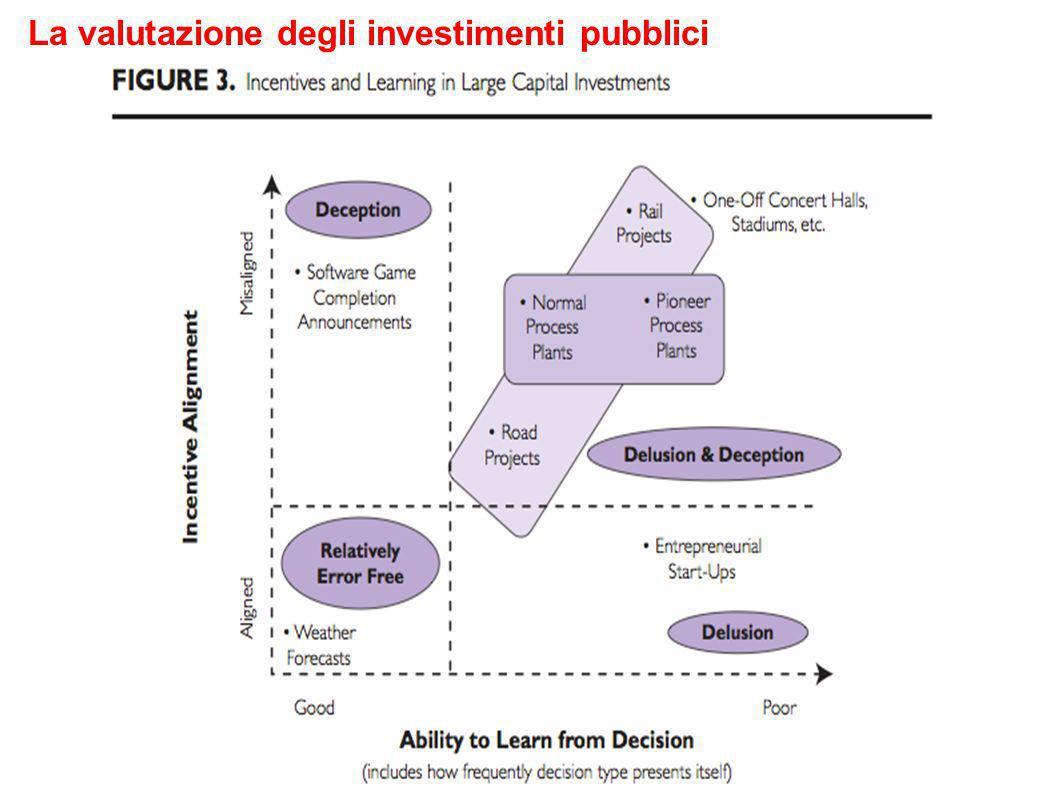 La valutazione degli investimenti pubblici