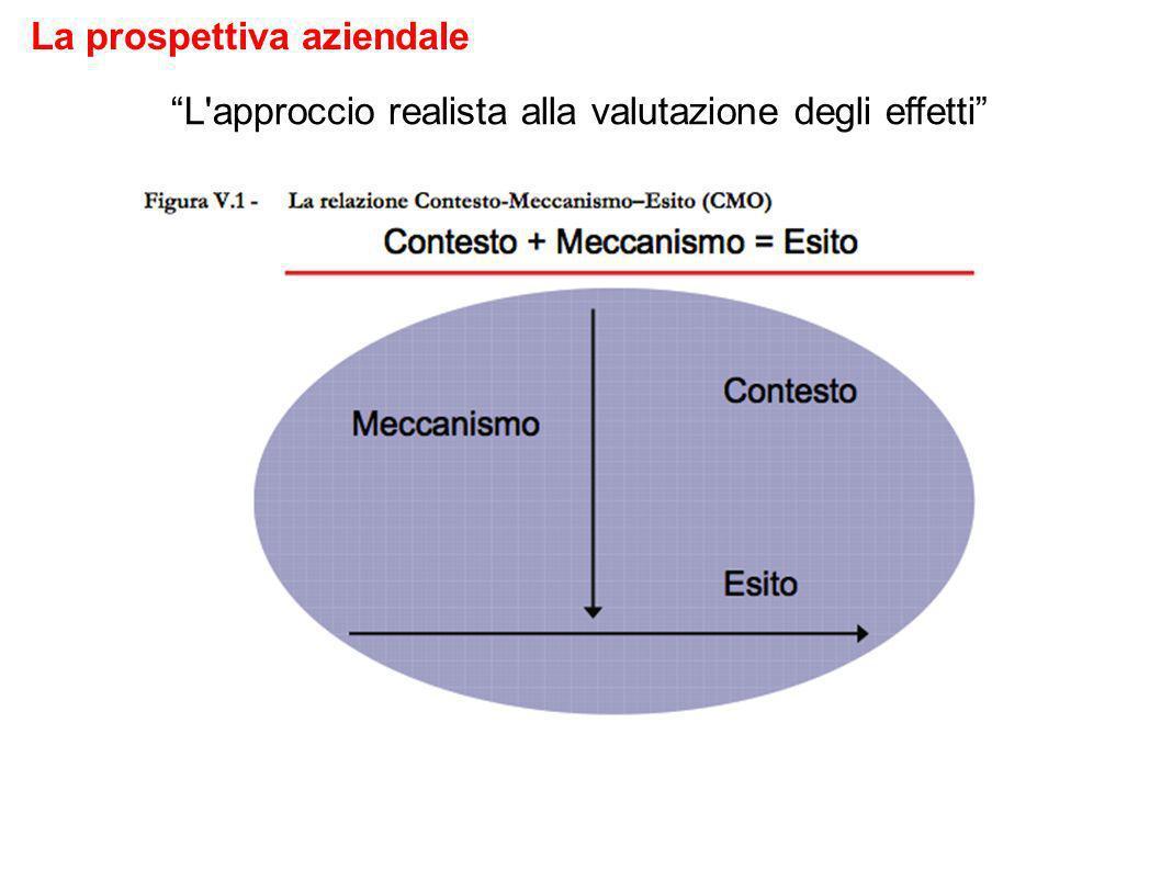 L approccio realista alla valutazione degli effetti La prospettiva aziendale