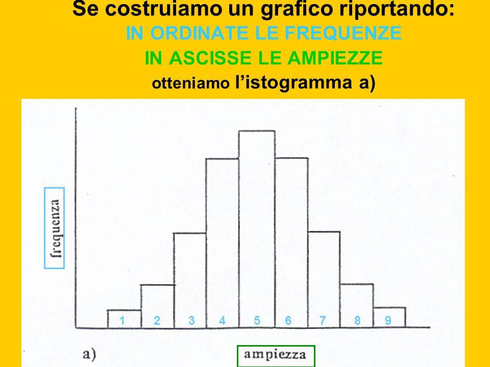 Se costruiamo un grafico riportando: IN ORDINATE LE FREQUENZE IN ASCISSE LE AMPIEZZE otteniamo listogramma a) 124356789