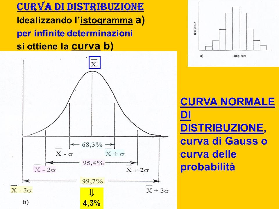 Curva di distribuzione Idealizzando listogramma a) per infinite determinazioni si ottiene la curva b) CURVA NORMALE DI DISTRIBUZIONE, curva di Gauss o curva delle probabilità 4,3%