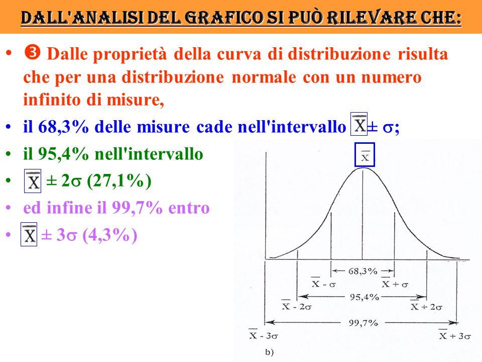 Dall analisi del grafico si può rilevare che: Dalle proprietà della curva di distribuzione risulta che per una distribuzione normale con un numero infinito di misure, il 68,3% delle misure cade nell intervallo ± ; il 95,4% nell intervallo ± 2 (27,1%) ed infine il 99,7% entro ± 3 (4,3%)