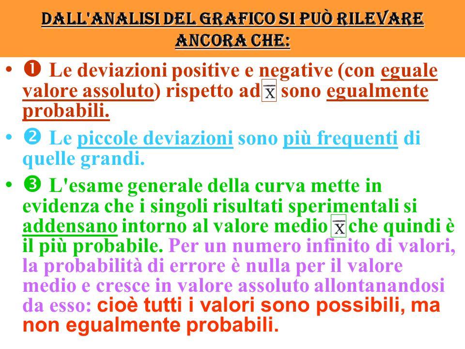 Dall analisi del grafico si può rilevare ancora che: Le deviazioni positive e negative (con eguale valore assoluto) rispetto ad sono egualmente probabili.