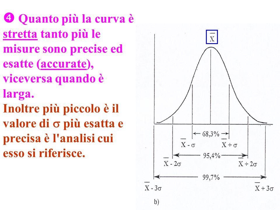 Quanto più la curva è stretta tanto più le misure sono precise ed esatte (accurate), viceversa quando è larga. Inoltre più piccolo è il valore di più