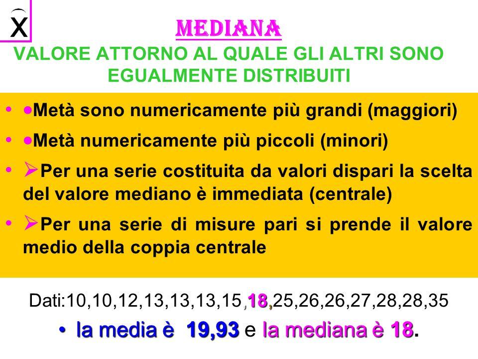MEDIANA VALORE ATTORNO AL QUALE GLI ALTRI SONO EGUALMENTE DISTRIBUITI Metà sono numericamente più grandi (maggiori) Metà numericamente più piccoli (minori) Per una serie costituita da valori dispari la scelta del valore mediano è immediata (centrale) Per una serie di misure pari si prende il valore medio della coppia centrale Dati:10,10,12,13,13,13,15,18,25,26,26,27,28,28,35 la media è 19,93 e la mediana è 18.la media è 19,93 e la mediana è 18.